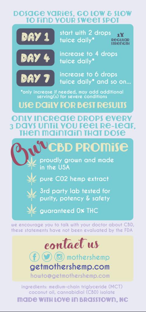 Mothers Hemp - Plain Jane Infographic - How to take CBD Oil